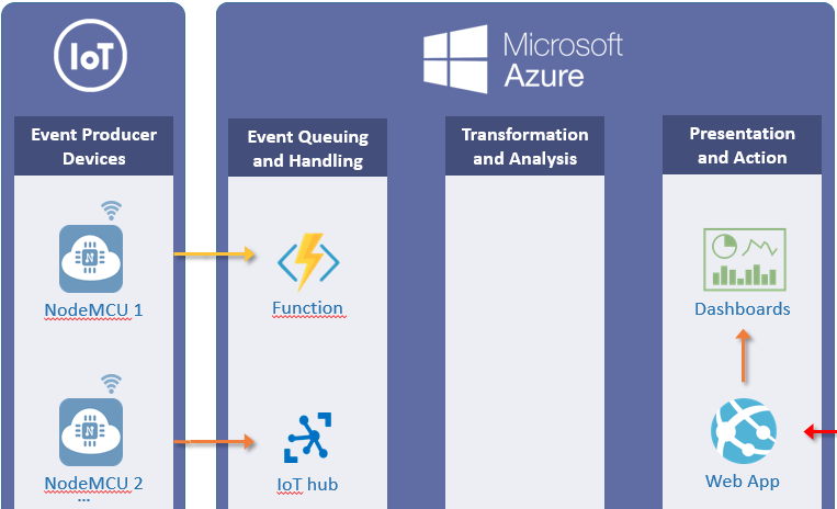 features-azure-iot